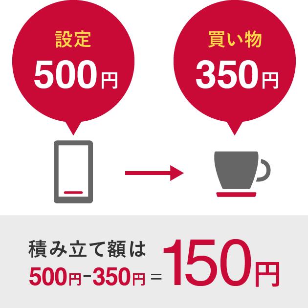 設定:500円で買い物:350円、積み立て額は500円-350円=150円